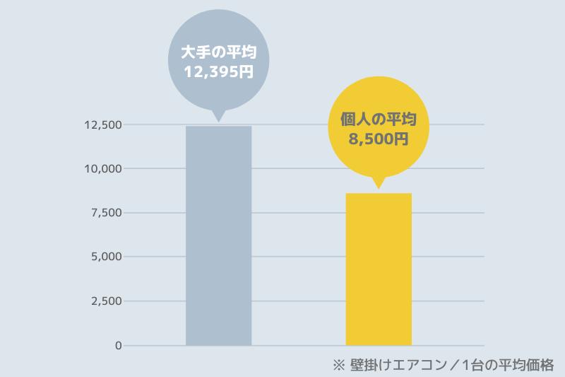 エアコンクリーニングの大手と個人の平均相場表